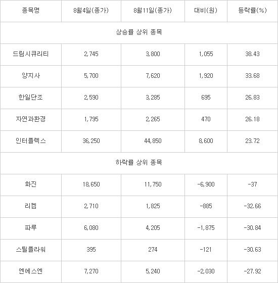 코스닥 주간 상승 및 하락 상위 종목 [자료:한국거래소]