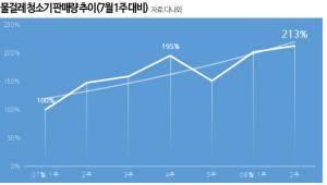"""다나와 """"물걸레 청소기 판매량 한 달 새 2배 늘어"""""""