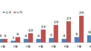 한국형 액셀러레이터 37개 활동...중기부 통계