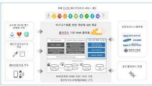 {htmlspecialchars([소프트웨이브 기획]라이프시맨틱스, 'PHR' 기반 디지털 헬스케어 강자로 부상)}