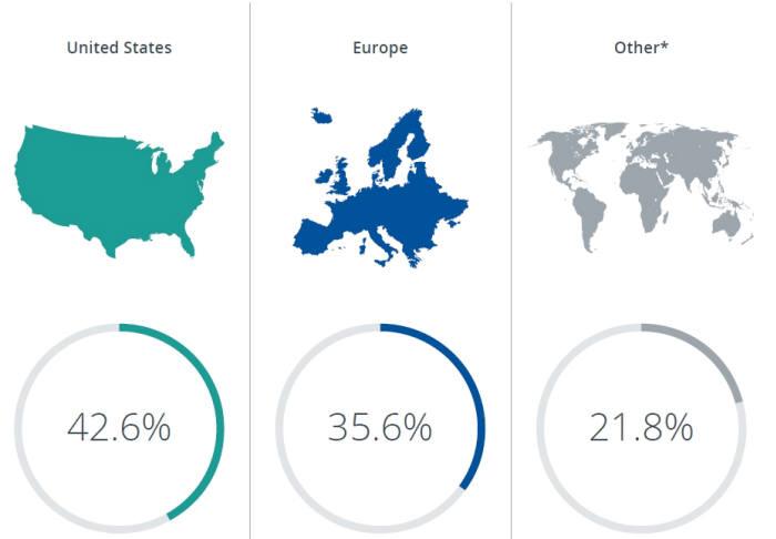 RWS이노비아의 '2017 세계 특허&IP 지표 흐름'에서 설문에 응답한 지역별 비중. 미국이 42.6%, 유럽이 35.6%다. 한국이 속한 기타 지역은 21.8%다./자료: RWS 이노비아 '2017 세계 특허&IP 지표흐름'