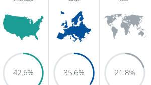 RWS이노비아, 14개국 115개 기업·대학 상대 설문