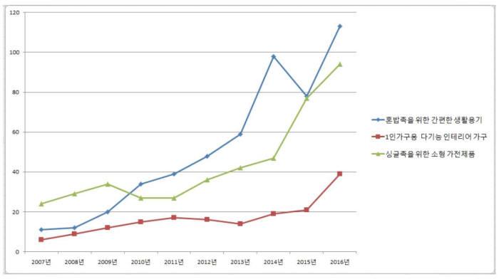 1인가구 제품별 디자인출원 추이(단위 : 건) / 자료: 특허청