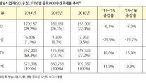 VoD 실적··· IPTV '맑음' SO·위성 '흐림'