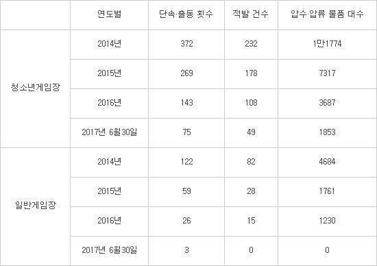 불법 아케이드게임장 단속 현황(자료=유동수 더불어민주당 의원실 제공)