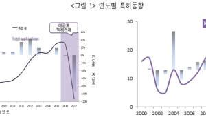 """""""한국 물류특허 기술성·시장성 낮아"""""""