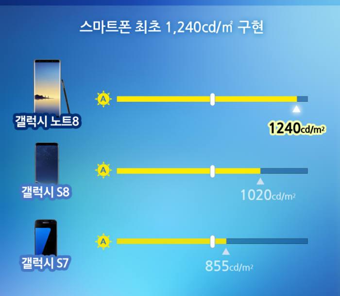 갤럭시노트8은 최대 밝기 1240 칸델라를 구현해 갤럭시S8보다 22% 더 밝아졌다. (자료=삼성디스플레이)