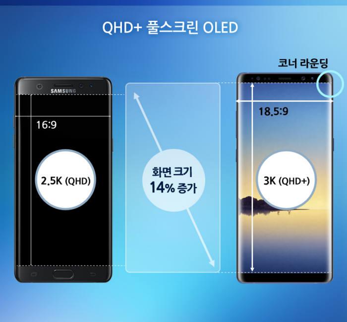 듀얼엣지 풀스크린 플렉시블 OLED, QHD+ 해상도, 코너 라운딩 기술을 적용해 기존 노트 제품보다 화면이 14% 커지면서도 스마트폰 크기는 비슷하게 구현했다. (자료=삼성디스플레이)