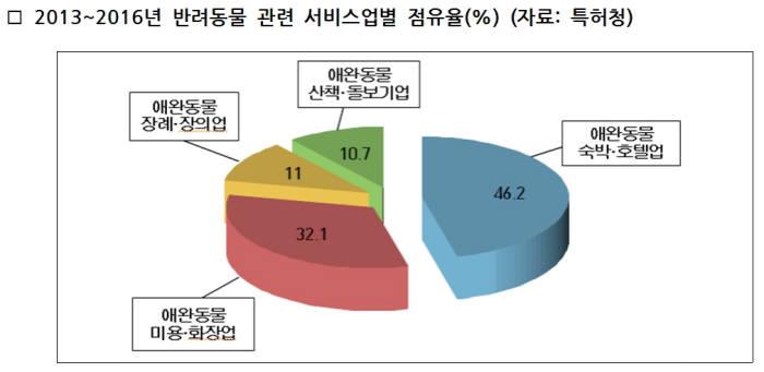 [IP노믹스] 인구 20% '펫팸족'...반려동물 상표↑