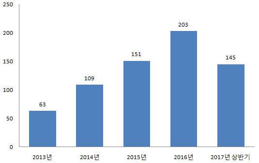 상아프론테크 중대형 전지 사업 매출 추이 (자료=상아프론테크)
