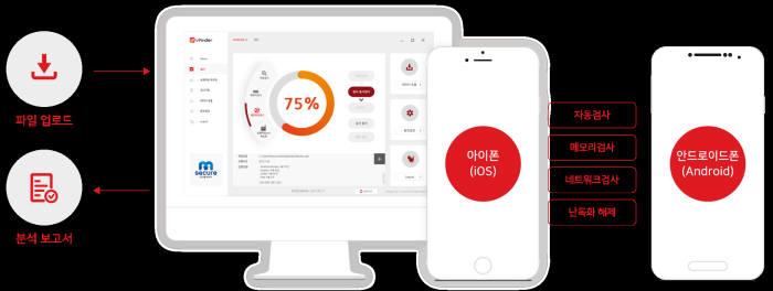 엠시큐어, 모바일 앱 취약점 자동 진단탐지 도구 내놔