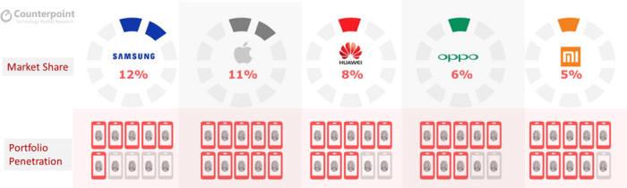 제조사별 지문인식 스마트폰 시장 점유율 / 이미지=카운터포인트리서치