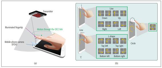 LED기반 OCC기술과 모션 인식 적용 메카니즘.