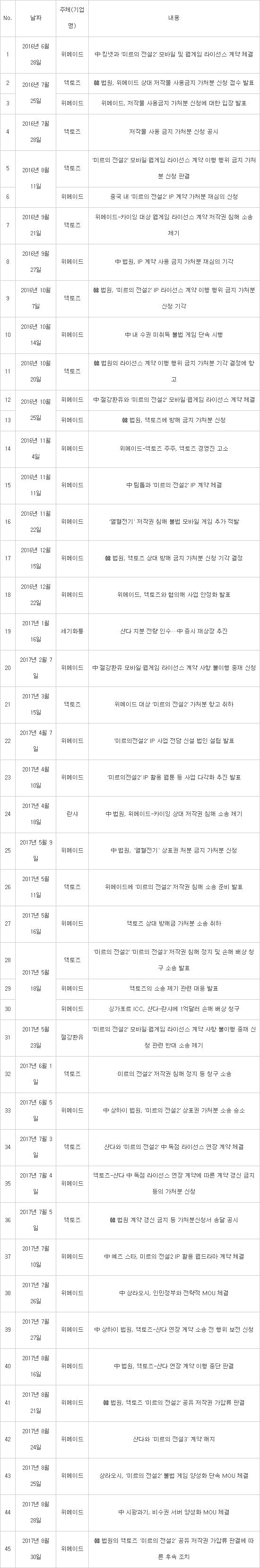 2016-2017 위메이드-액토즈 소송 일지