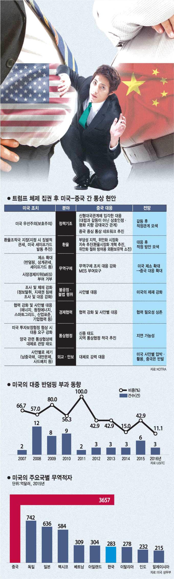 [이슈분석]미-중 무역전쟁, 샌드위치 한국