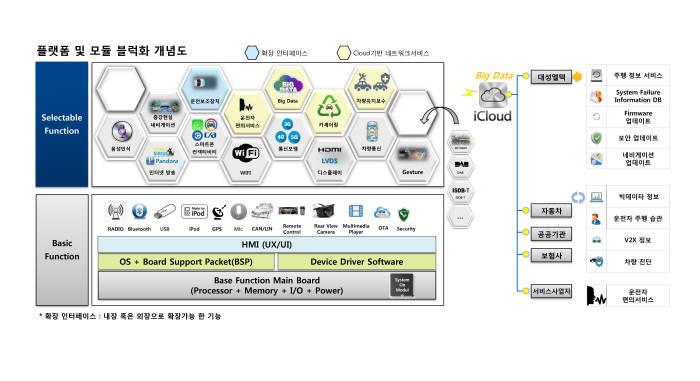 스마트 IVI플랫폼과 핵심기술개발 구상도