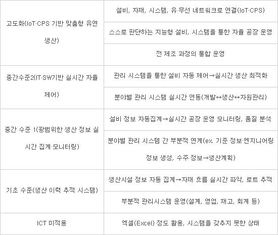 스마트공장 구현 수준별 구분(자료 : 스마트공장추진단)