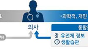 <3>4차산업 핵심 '정밀의료'…세계는 지금