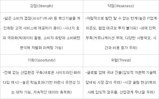 한국 유통산업 SWOT 분석