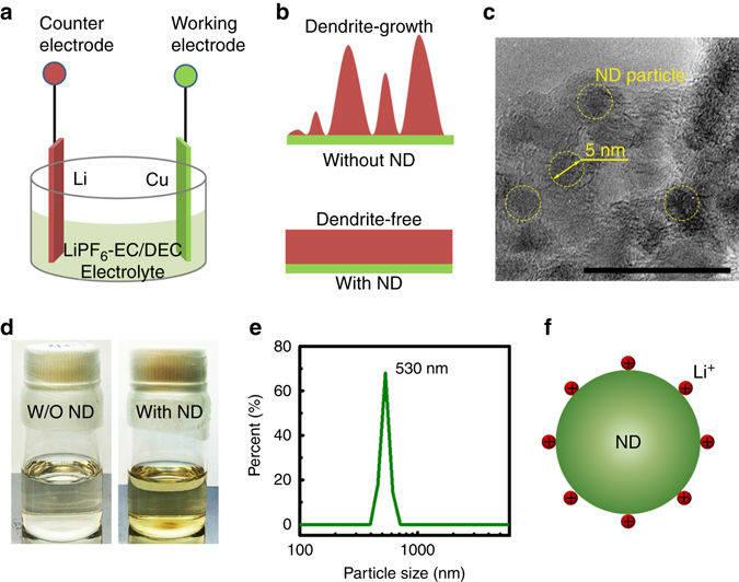 미국 드렉셀대와 중국 칭화대, 화중대 연구팀은 최근 국제학술지 네이처 커뮤니케이션스에 나노 다이아몬드를 활용해 리튬이온배터리 덴드라이트(Dendrite·수상돌기) 성장을 억제하는 연구 결과를 게재했다. (사진=네이처 커뮤니케이션스)