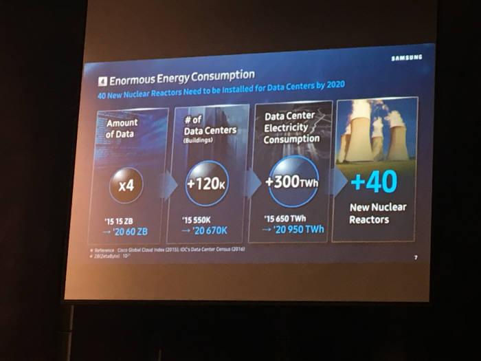 '4차 산업혁명-미래산업을 만들다' 콘퍼런스에서 삼성전자가 발표한 미래 데이터 유통과 필요전력 시나리오.