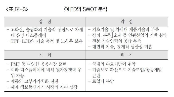 표. OLED SWOT 분석 (자료=산업연구원, 2007년)