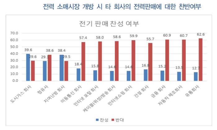 전력 소매시장 개방시 타 회사의 전력판매에 대한 찬반 여부(자료: 에너지경제연구원)