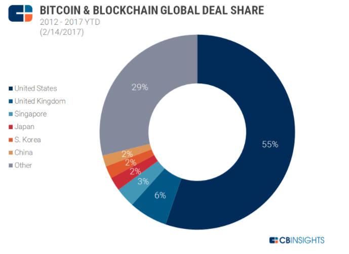 비트코인 및 블록체인 글로벌 거래액 자료:CB인사이트