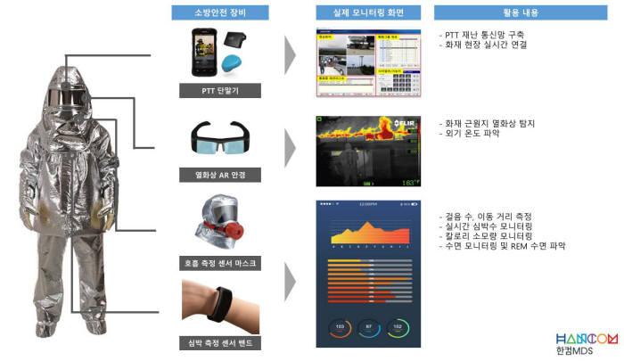 [소프트웨이브 기획]한컴MDS, IoT 기반 첨단 소방안전 모니터링 기술 선보여