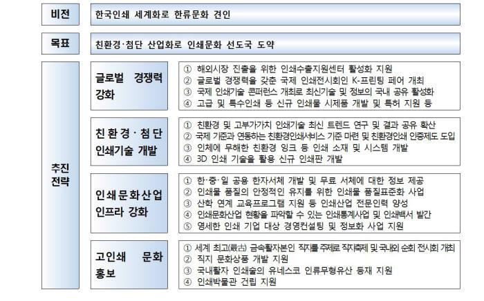 인쇄문화산업 진흥 5개년 계획. 제공=문화체육관광부