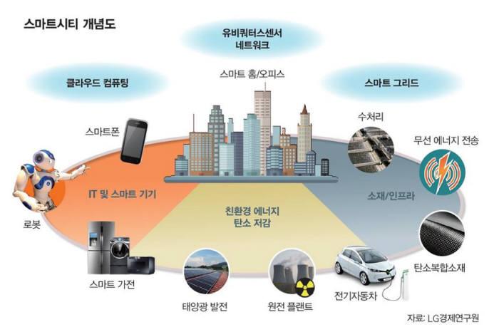 [창간 35주년 특집 Ⅱ]우리의 미래<2>도시