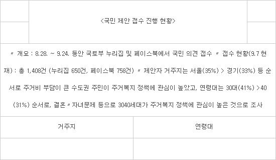 김현미 장관 '집 이야기 토크콘서트'...각계 의견 주거복지 로드맵에 반영