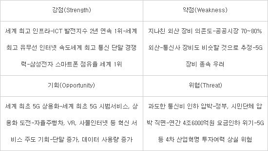 한국 통신 산업 SWOT 분석