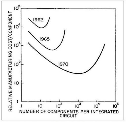 1965년 고든 무어 인텔 창업주가 일렉트로닉스매거진에 기고한 기사에 첨부된 표. 1962년과 비교해 1965년의 부품당 생산 원가가 감소했고, 5년 뒤인 1970년에는 이 원가가 10분의 1로 낮아질 것이라고 예상했다. 반도체 칩의 집적도가 높아지기 때문이다.