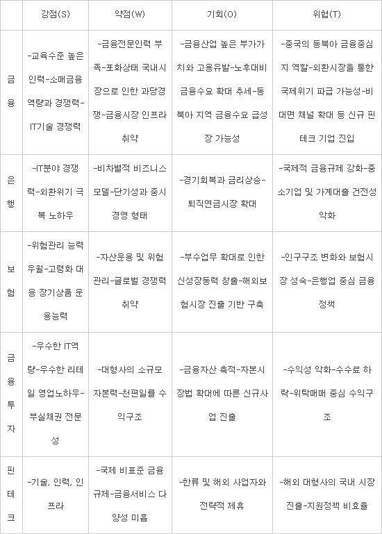 금융SWOT분석(자료:한국금융연구원, 보험연구원, 자본시장연구원 및 업계 취합)