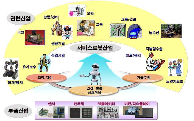 [창간특집] 퍼스트무브 기술 <9> 서비스로봇