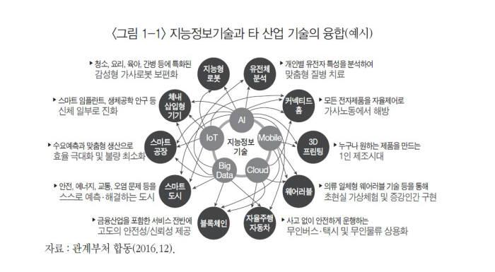 표. 지능정보기술과 타 산업기술 융합 (자료=부처 합동)