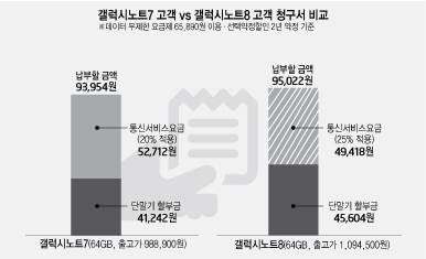 갤럭시노트7과 갤럭시노트8 요금고지서 비교. 선택약정 할인율이 20%에서 25%로 상향됐지만 단말출고가 인상으로 전체 통신비는 오히려 높아졌다는 것을 알 수 있다.