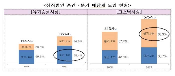 상장법인 중간, 분기 배당제 도입 현황 <자료: 금융감독원>