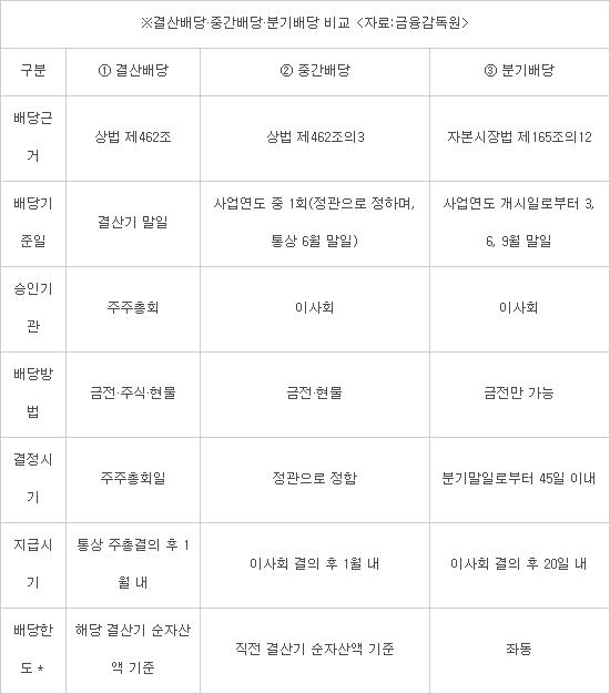 상장사 중간·분기배당 확대…외국인 투자자 유인 '톡톡'