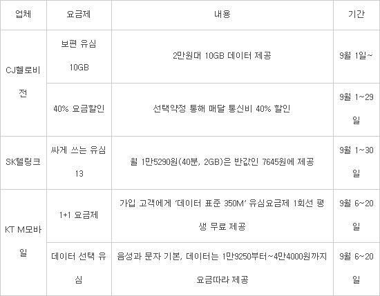 """알뜰폰 """"평생 무료회선 1개 더준다""""···파격 요금제로 반격"""