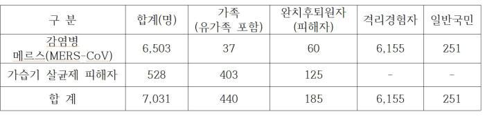 정신건강서비스 지원 현황(자료: 국립정신건강센터)