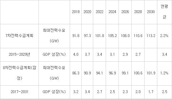 전력수급계획 비교(자료:국회)