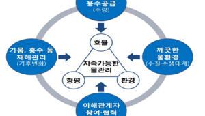 정부 부처-지자체, 지역 물문제 해결위한 통합물관리 토론회 개최