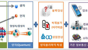 중국은 양자에 13조원 투입 VS 3000억원도 망설이는 한국