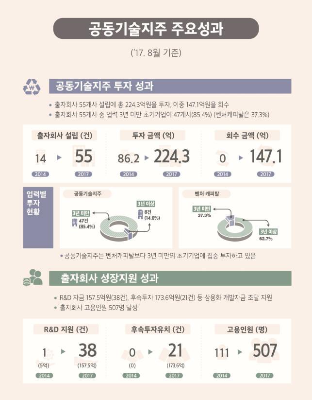 공동기술지주회사 주요 성과