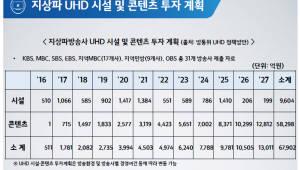 [창간 35주년 특집 Ⅱ]퍼스트무브 '서비스' <4>차세대방송