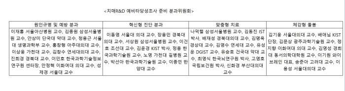 치매R&D 예비타당성조사 준비 분과위원회 명단