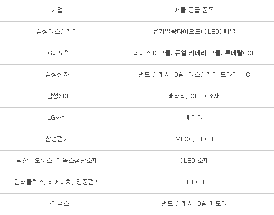 한국산 부품, 아이폰에서 비중 커졌다