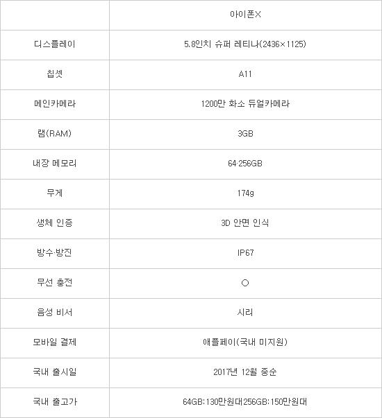 역대 스마트폰 최고가격 '아이폰X' 공개···국내에선 12월 이후 구매 가능